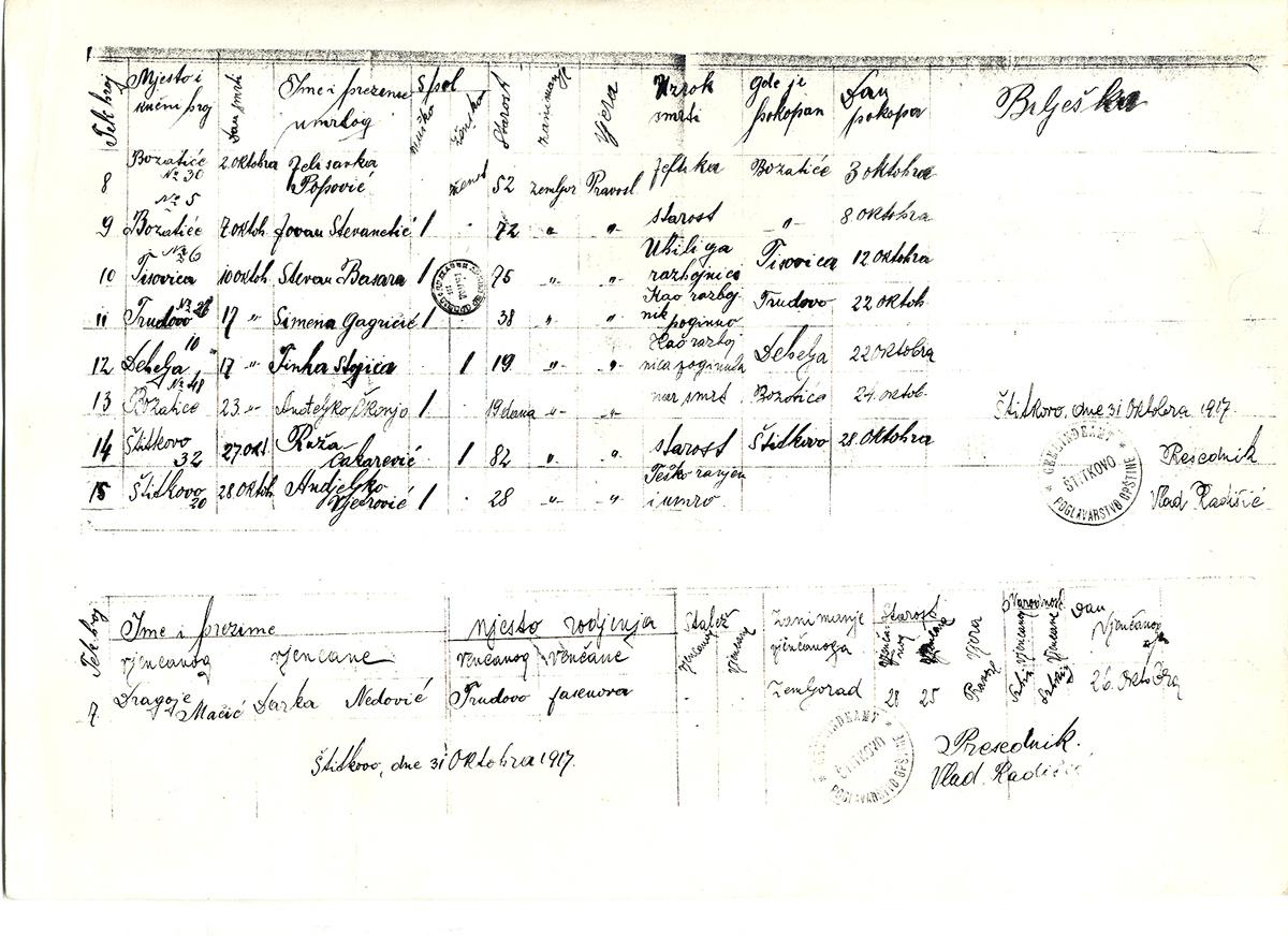 Матичне књиге су за време швапске окупације 1915-1918. године вођене латиницом